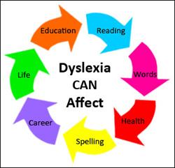 Dyslexia CAN Affect